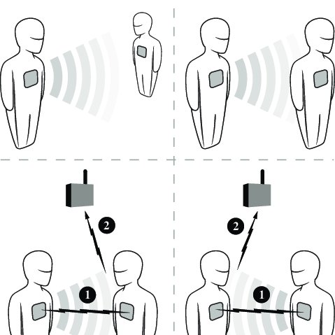 Proximity-sensing-strategy-The-wearable-sensors-engage-in-bidirectional-ultra-low-power_Q640